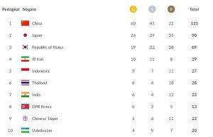 Medali Medali Asian Games 2018 hingga Kamis, 23 Agustus